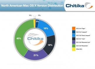 OS X Mavericks análisis