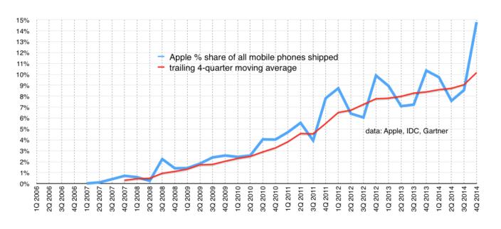 beneficios de Apple