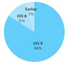 Adopcion-iOS-9