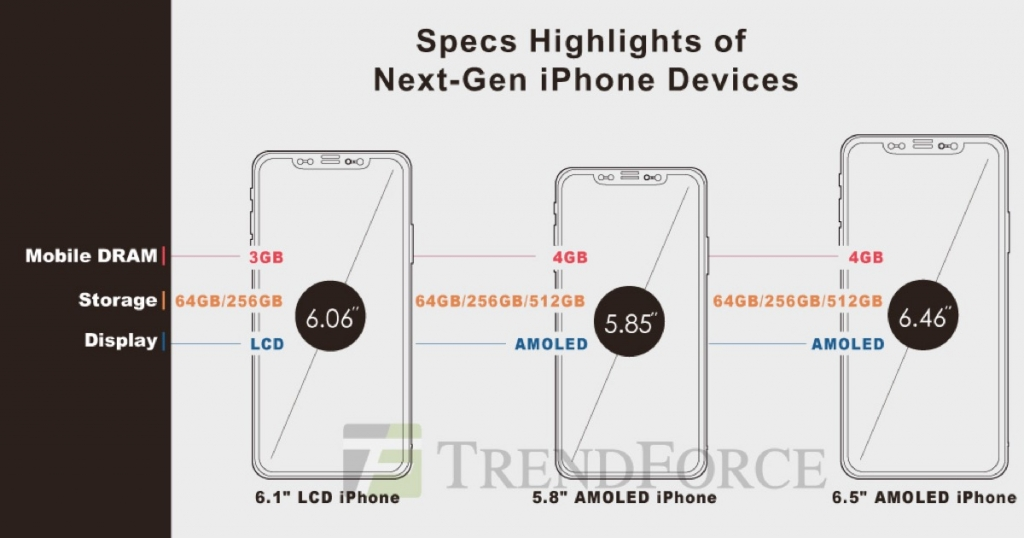 iPhone 2018 precios